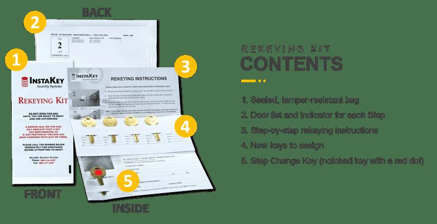 Rekeying Kit