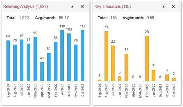Rekeying vs Transitions